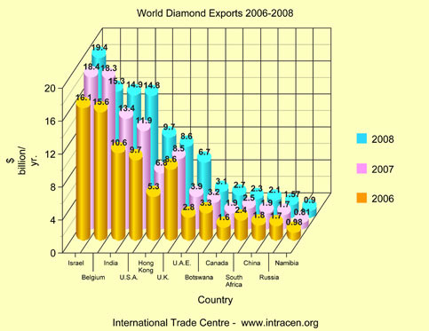 """the western world and blood diamonds """"conflict or 'blood' diamonds are illegally traded to fund conflict in war-torn areas, particularly in central and western africa of the world."""